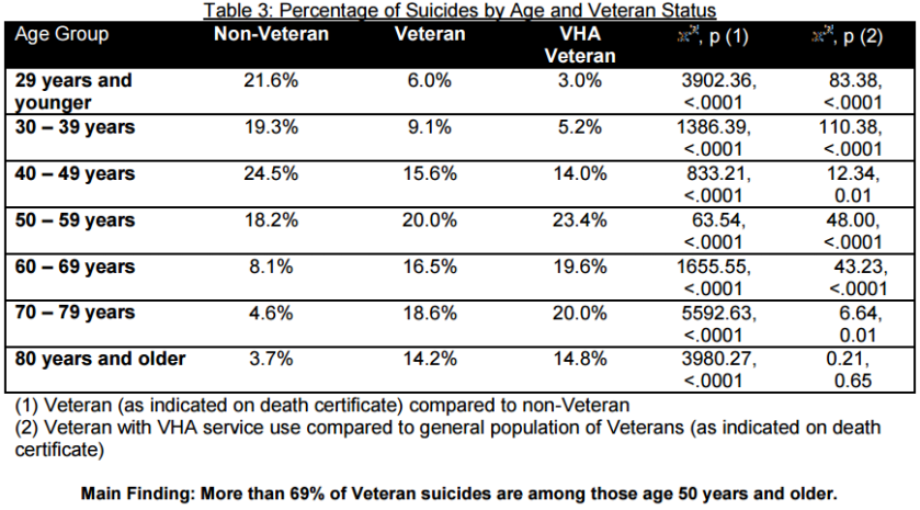 Veteran suicides